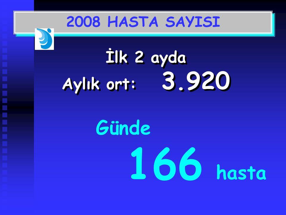 İlk 2 ayda Aylık ort: 3.920 Günde 166 hasta 2008 HASTA SAYISI