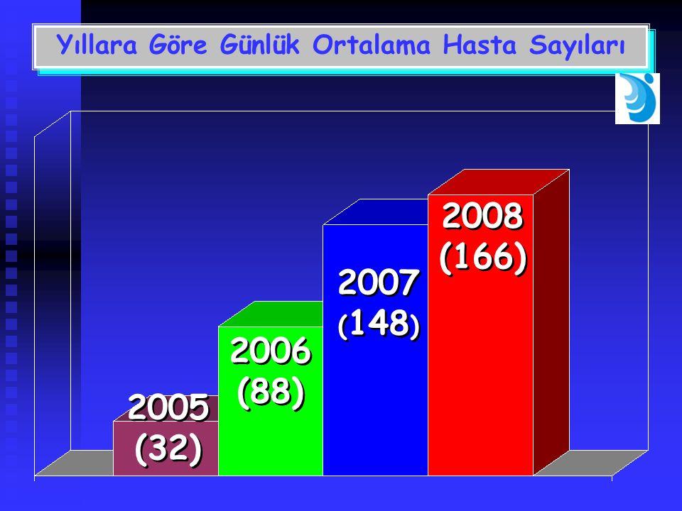Yıllara Göre Günlük Ortalama Hasta Sayıları 2005 (32) 2005 (32) 2006 (88) 2006 (88) 2007 ( 148 ) 2007 ( 148 ) 2008 (166) 2008 (166)