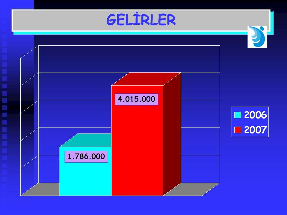 4.015.000 1.786.000 GELİRLER