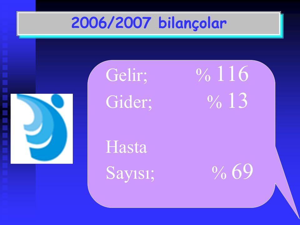 Gelir;% 116 Gider; % 13 Hasta Sayısı; % 69 2006/2007 bilançolar