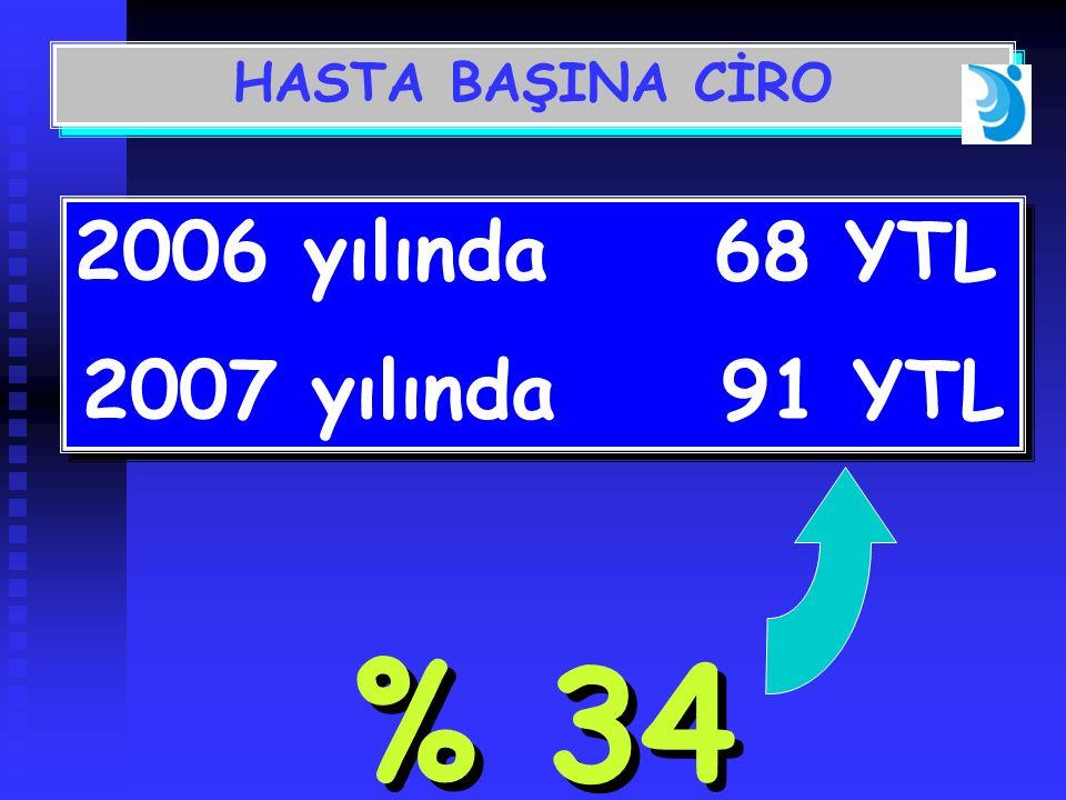 % 34 2006 yılında 68 YTL 2007 yılında91 YTL 2006 yılında 68 YTL 2007 yılında91 YTL HASTA BAŞINA CİRO