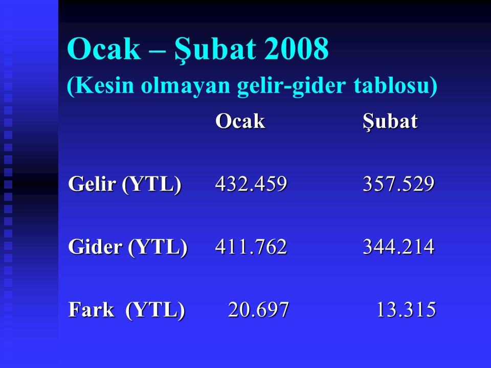 Ocak – Şubat 2008 (Kesin olmayan gelir-gider tablosu) OcakŞubat Gelir (YTL)432.459357.529 Gider (YTL)411.762344.214 Fark (YTL) 20.697 13.315