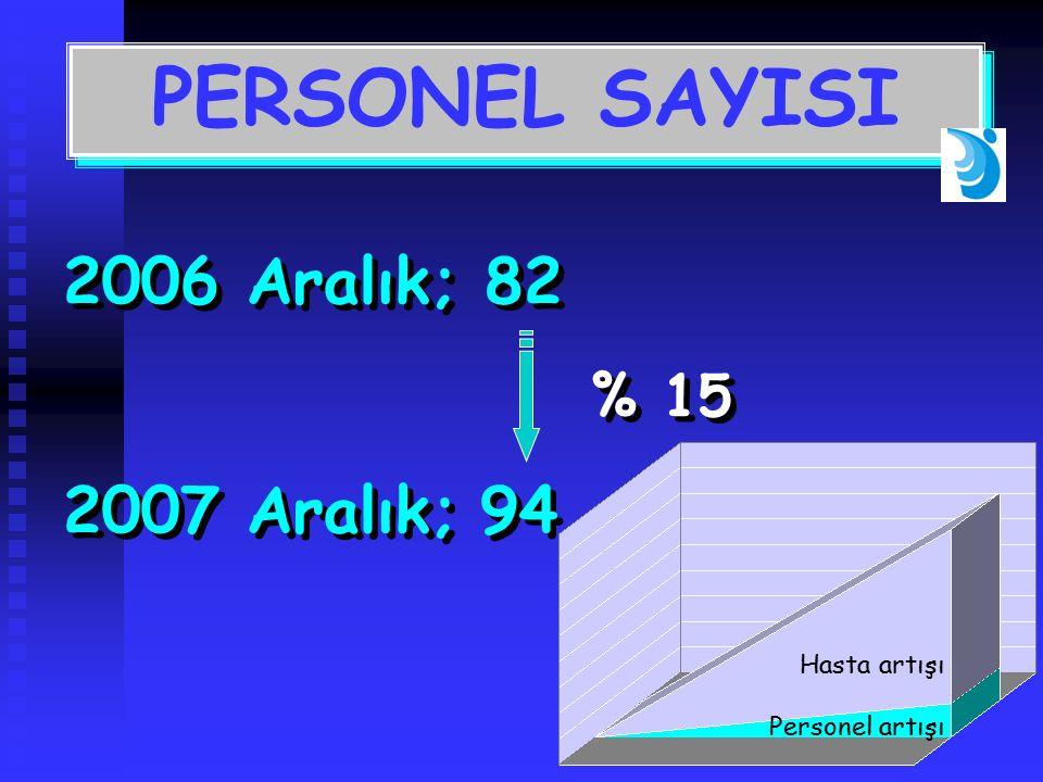 2006 Aralık; 82 2007 Aralık;94 2006 Aralık; 82 2007 Aralık;94 % 15 Hasta artışı Personel artışı PERSONEL SAYISI