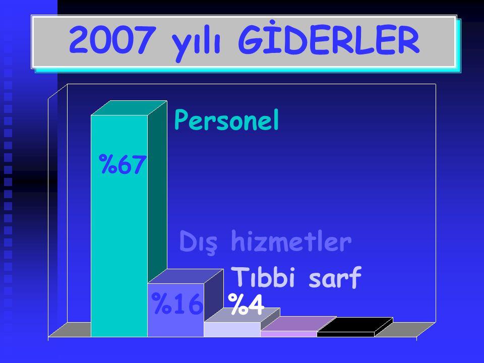 Personel Dış hizmetler Tıbbi sarf 2007 yılı GİDERLER %67 %16 %4