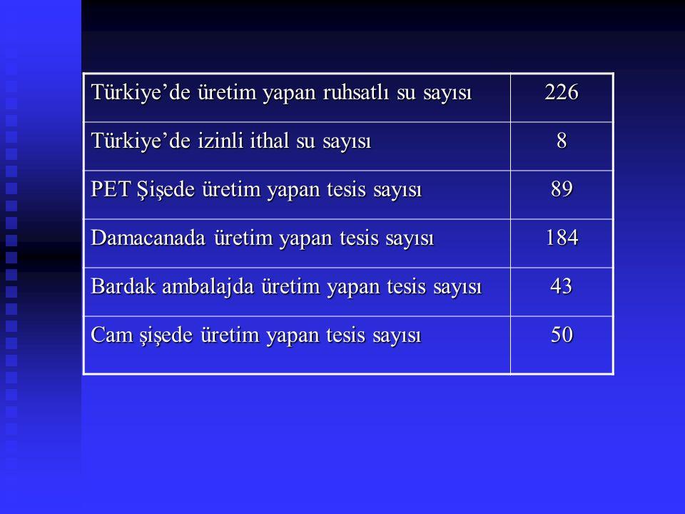 Türkiye'de üretim yapan ruhsatlı su sayısı 226 Türkiye'de izinli ithal su sayısı 8 PET Şişede üretim yapan tesis sayısı 89 Damacanada üretim yapan tes