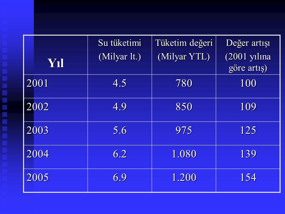Yıl Su tüketimi (Milyar lt.) Tüketim değeri (Milyar YTL) Değer artışı (2001 yılına göre artış) 20014.5780100 20024.9850109 20035.6975125 20046.21.0801