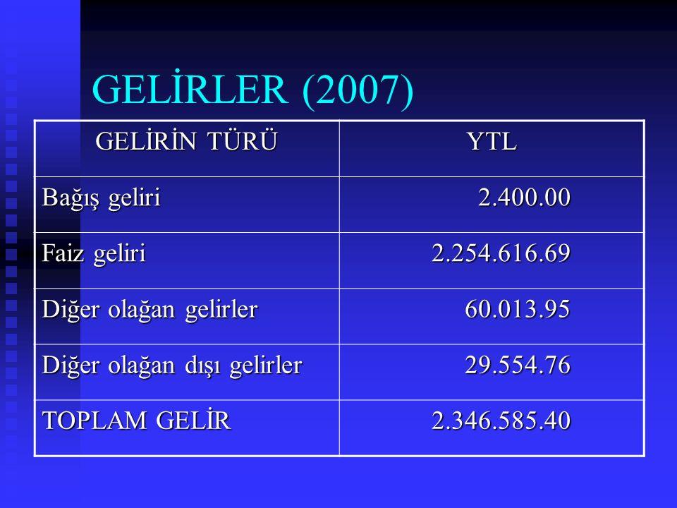 GELİRLER (2007) GELİRİN TÜRÜ YTL Bağış geliri 2.400.00 2.400.00 Faiz geliri 2.254.616.69 2.254.616.69 Diğer olağan gelirler 60.013.95 60.013.95 Diğer