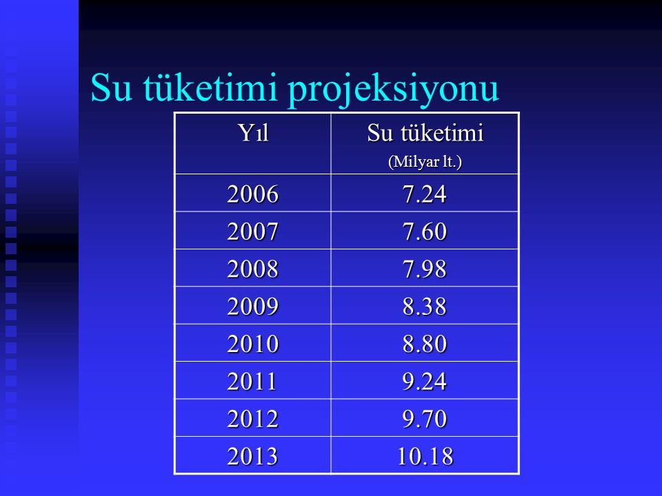 Su tüketimi projeksiyonu Yıl Su tüketimi (Milyar lt.) 20067.24 20077.60 20087.98 20098.38 20108.80 20119.24 20129.70 201310.18