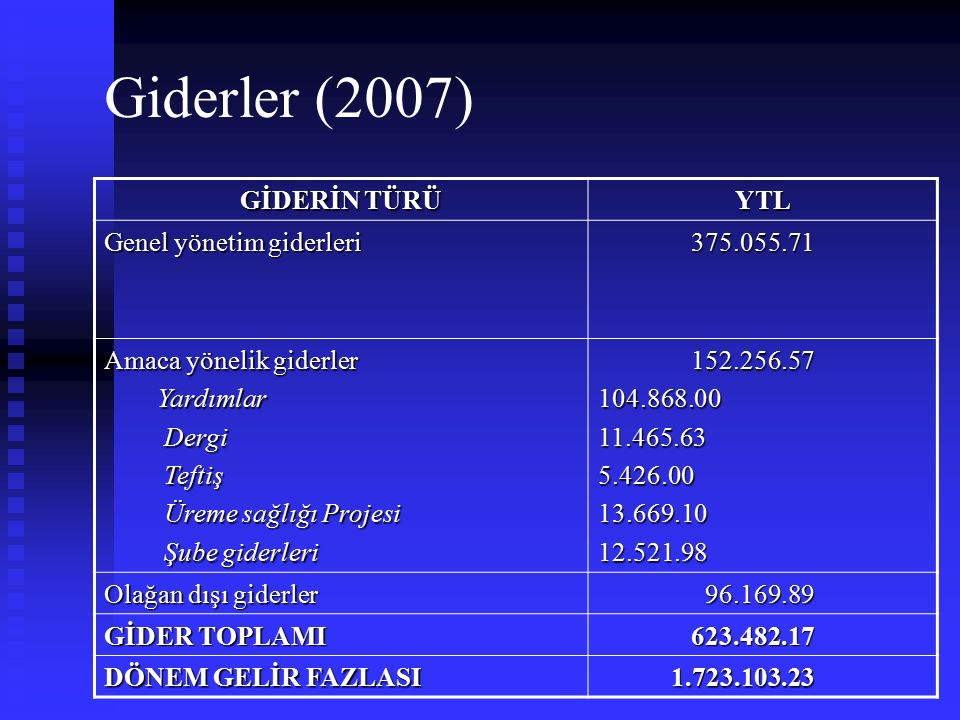 Giderler (2007) GİDERİN TÜRÜ YTL Genel yönetim giderleri 375.055.71 375.055.71 Amaca yönelik giderler Yardımlar Yardımlar Dergi Dergi Teftiş Teftiş Ür