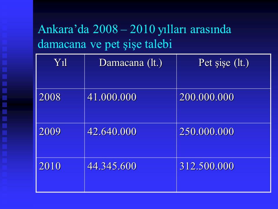 Ankara'da 2008 – 2010 yılları arasında damacana ve pet şişe talebi Yıl Damacana (lt.) Pet şişe (lt.) 200841.000.000200.000.000 200942.640.000250.000.0
