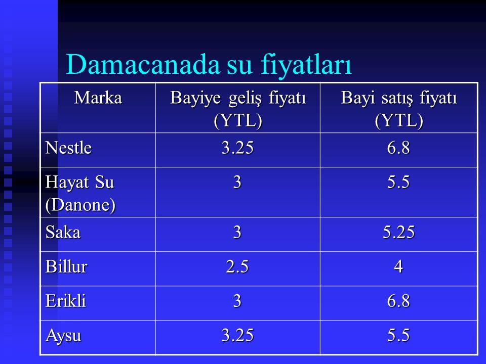 Damacanada su fiyatları Marka Bayiye geliş fiyatı (YTL) Bayi satış fiyatı (YTL) Nestle3.256.8 Hayat Su (Danone) 35.5 Saka35.25 Billur2.54 Erikli36.8 A