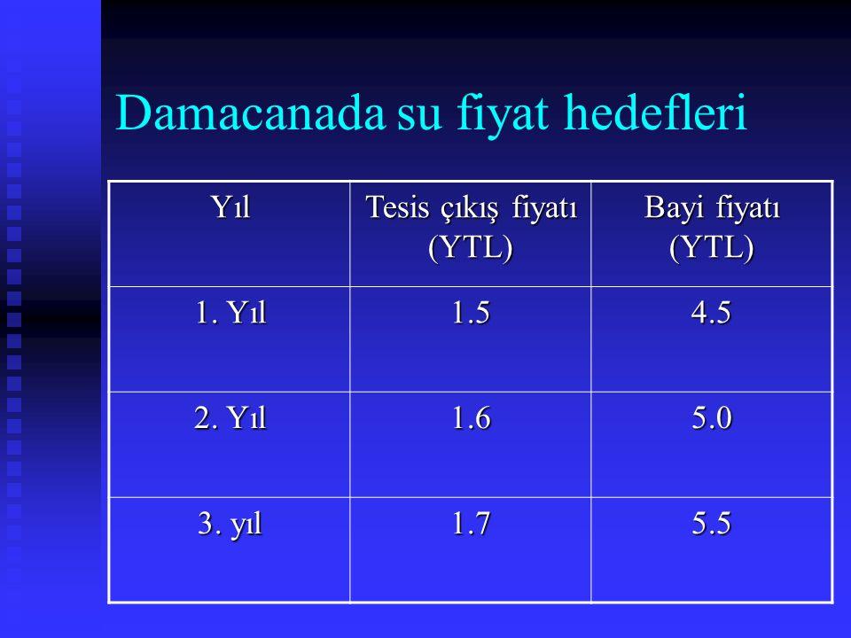 Damacanada su fiyat hedefleri Yıl Tesis çıkış fiyatı (YTL) Bayi fiyatı (YTL) 1. Yıl 1.54.5 2. Yıl 1.65.0 3. yıl 1.75.5