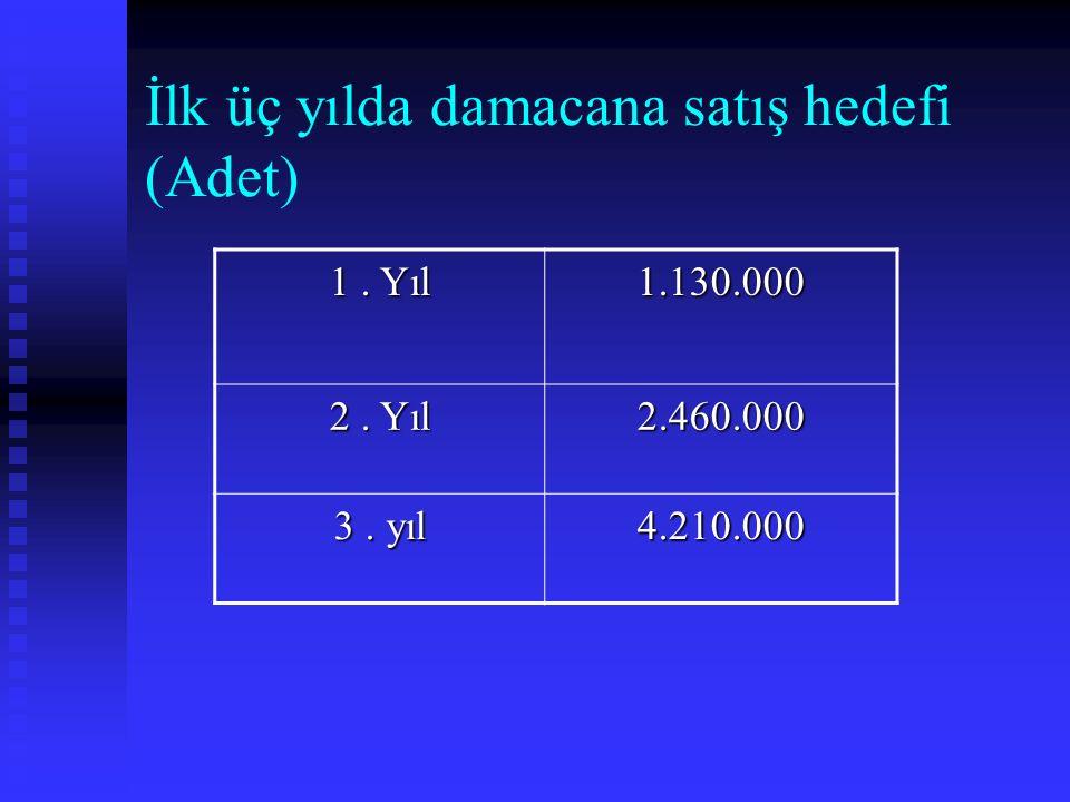 İlk üç yılda damacana satış hedefi (Adet) 1. Yıl 1.130.000 2. Yıl 2.460.000 3. yıl 4.210.000