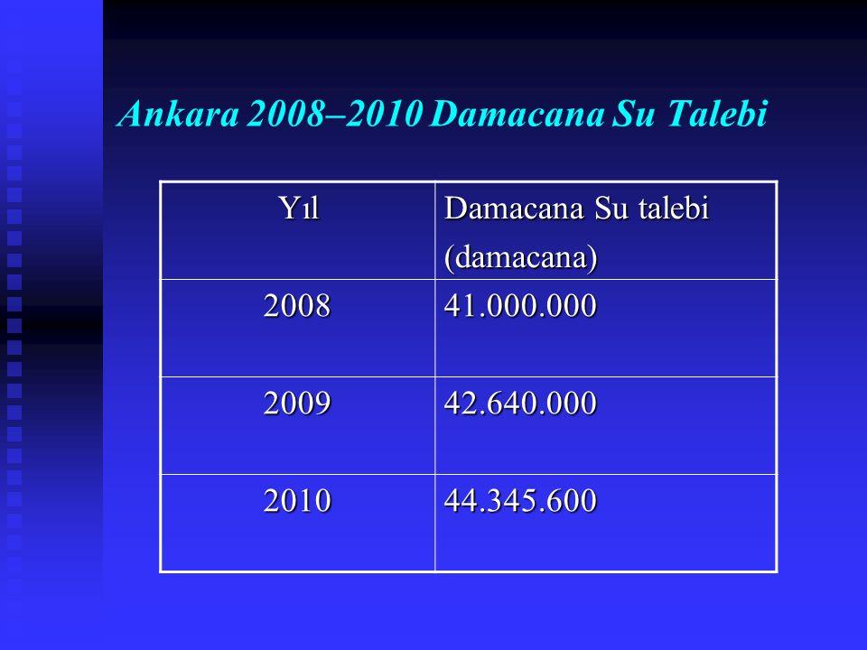 Ankara 2008–2010 Damacana Su Talebi Yıl Damacana Su talebi (damacana) 200841.000.000 200942.640.000 201044.345.600