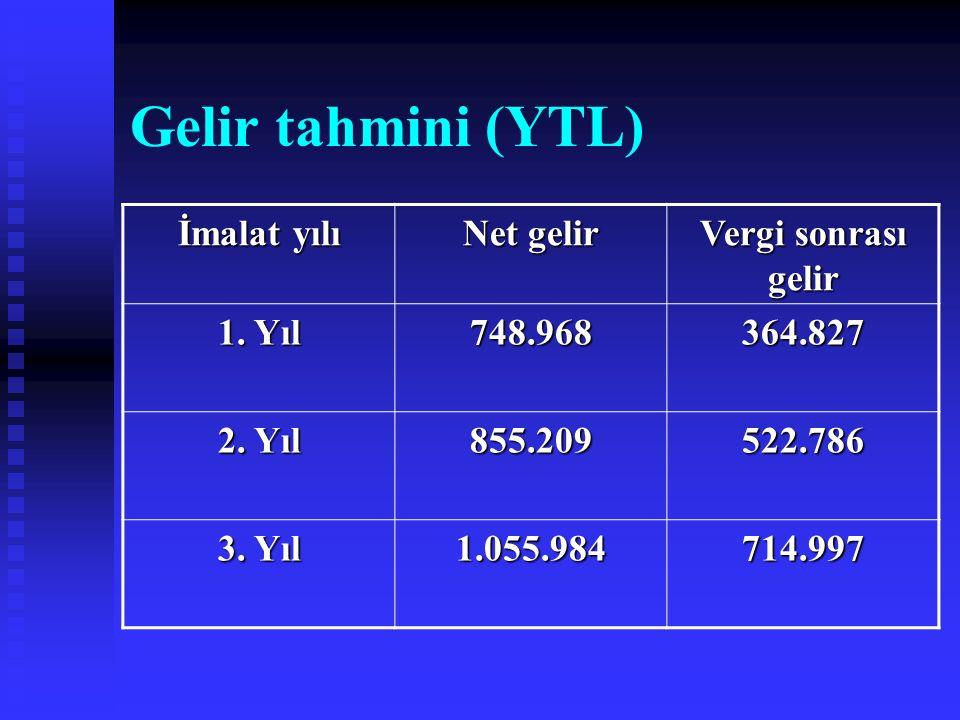 Gelir tahmini (YTL) İmalat yılı Net gelir Vergi sonrası gelir 1. Yıl 748.968364.827 2. Yıl 855.209522.786 3. Yıl 1.055.984714.997