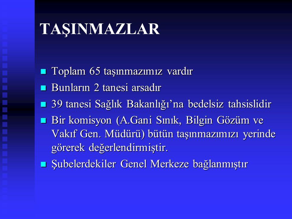 TAŞINMAZLAR İstanbul'daki dairemiz kiraya verilmiştir.