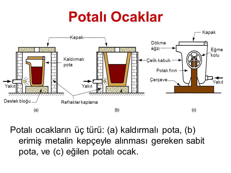 Potalı Ocaklar Potalı ocakların üç türü: (a) kaldırmalı pota, (b) erimiş metalin kepçeyle alınması gereken sabit pota, ve (c) eğilen potalı ocak.