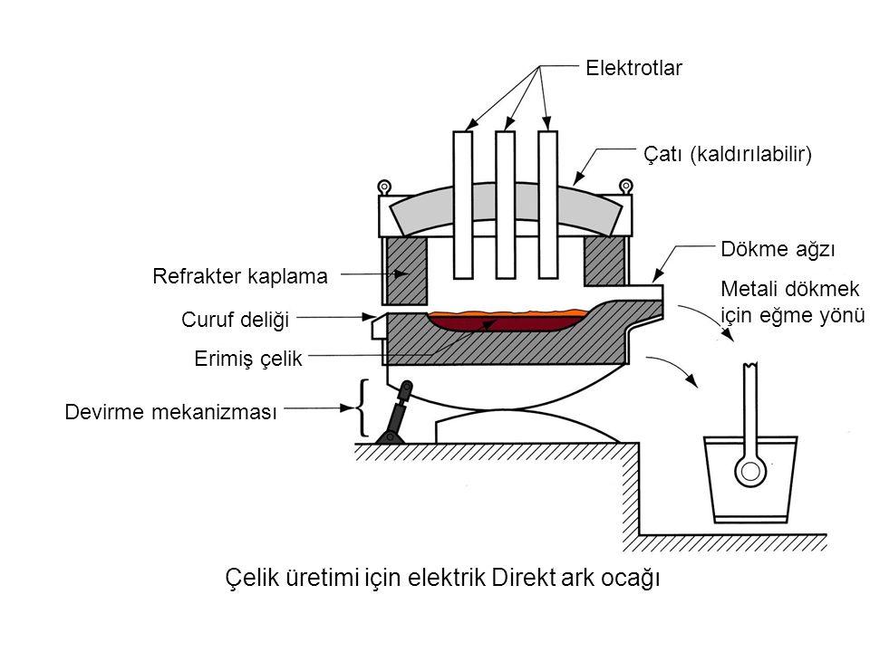 Çelik üretimi için elektrik Direkt ark ocağı Çeliği dökmek için eğme yönü Elektrotlar Çatı (kaldırılabilir) Dökme ağzı Refrakter kaplama Curuf deliği Erimiş çelik Devirme mekanizması Metali dökmek için eğme yönü