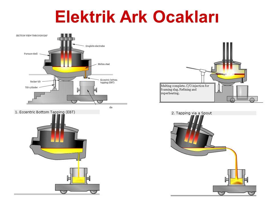 Elektrik Ark Ocakları