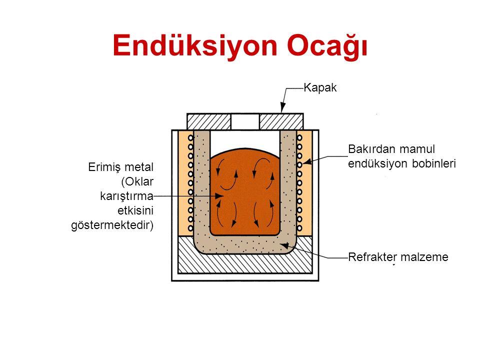 Endüksiyon Ocağı Endüksiyon ocağı Erimiş metal (Oklar karıştırma etkisini göstermektedir) Kapak Bakırdan mamul endüksiyon bobinleri Refrakter malzeme