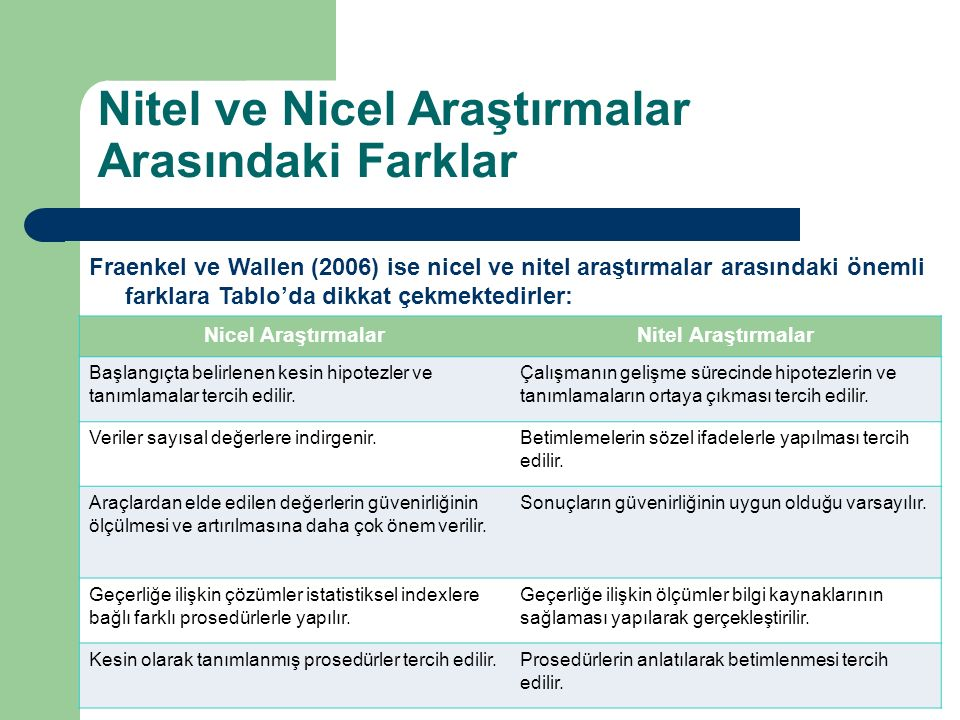 Fraenkel ve Wallen (2006) ise nicel ve nitel araştırmalar arasındaki önemli farklara Tablo'da dikkat çekmektedirler: Nicel AraştırmalarNitel Araştırma