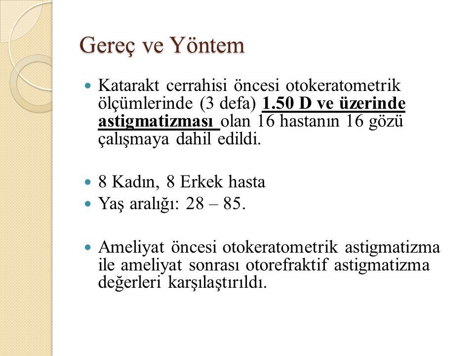 Gereç ve Yöntem Katarakt cerrahisi öncesi otokeratometrik ölçümlerinde (3 defa) 1.50 D ve üzerinde astigmatizması olan 16 hastanın 16 gözü çalışmaya dahil edildi.