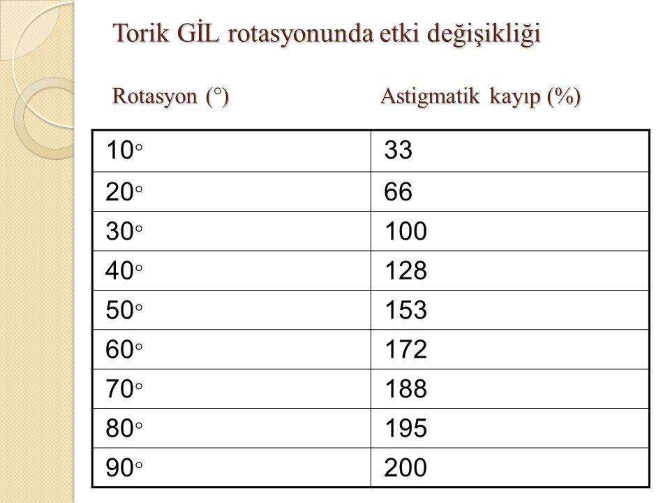 Torik GİL rotasyonunda etki değişikliği Rotasyon ()Astigmatik kayıp (%) Torik GİL rotasyonunda etki değişikliği Rotasyon (°)Astigmatik kayıp (%) 10 ° 33 20 ° 66 30 ° 100 40 ° 128 50 ° 153 60 ° 172 70 ° 188 80 ° 195 90 ° 200