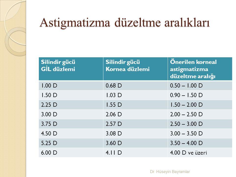 Astigmatizma düzeltme aralıkları Silindir gücü G İ L düzlemi Silindir gücü Kornea düzlemi Önerilen korneal astigmatizma düzeltme aralı ğ ı 1.00 D0.68 D0.50 – 1.00 D 1.50 D1.03 D0.90 – 1.50 D 2.25 D1.55 D1.50 – 2.00 D 3.00 D2.06 D2.00 – 2.50 D 3.75 D2.57 D2.50 – 3.00 D 4.50 D3.08 D3.00 – 3.50 D 5.25 D3.60 D3.50 – 4.00 D 6.00 D4.11 D4.00 D ve üzeri Dr.