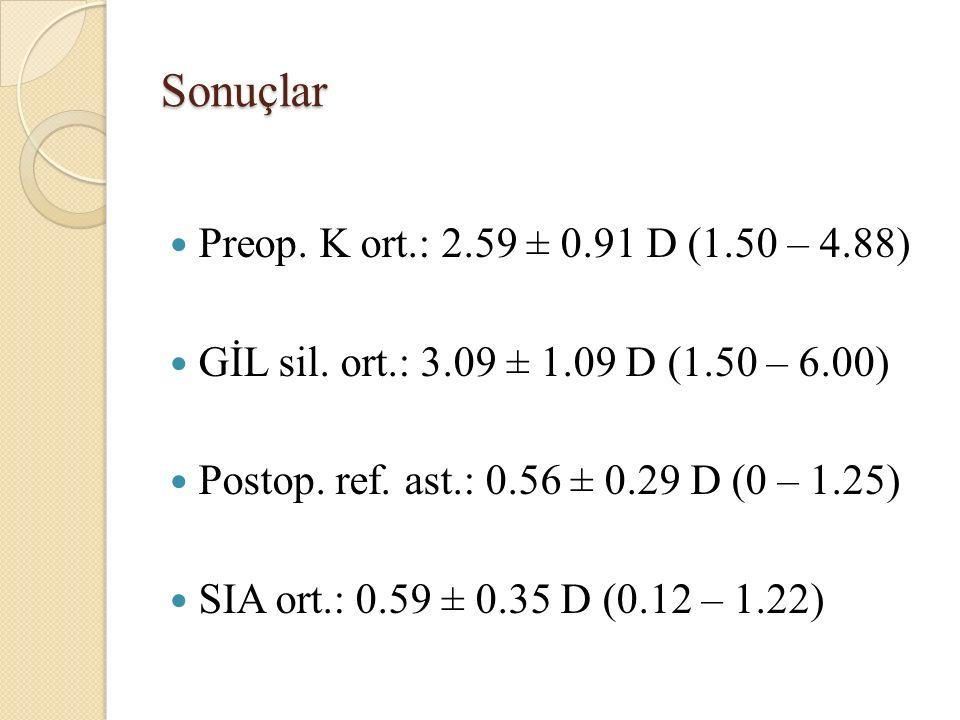 Sonuçlar Preop.K ort.: 2.59 ± 0.91 D (1.50 – 4.88) GİL sil.