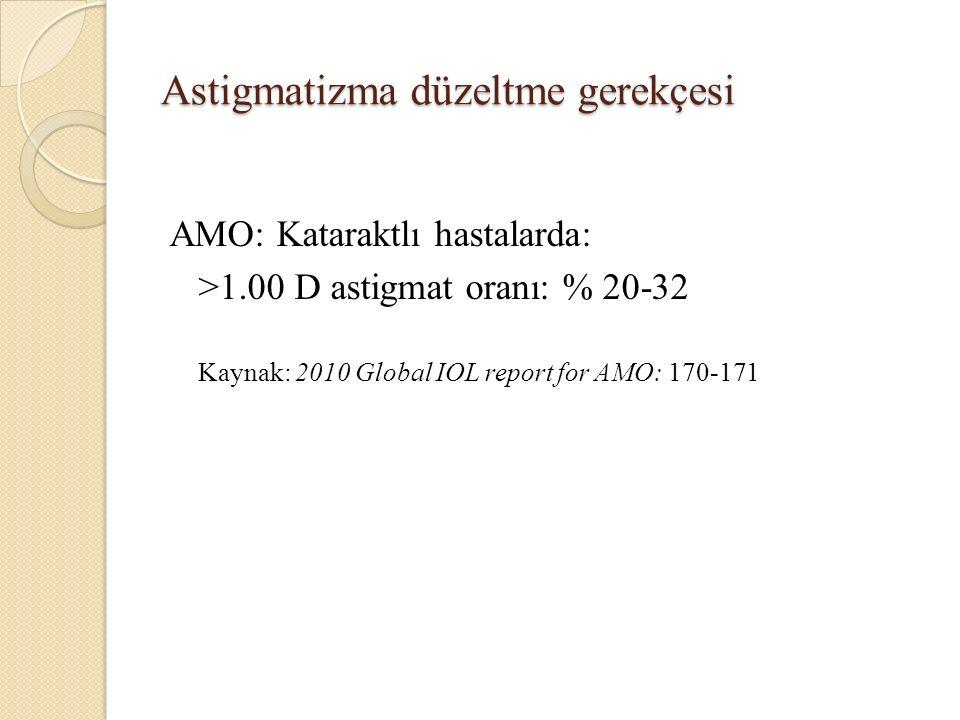 Astigmatizma düzeltme gerekçesi AMO: Kataraktlı hastalarda: >1.00 D astigmat oranı: % 20-32 Kaynak: 2010 Global IOL report for AMO: 170-171