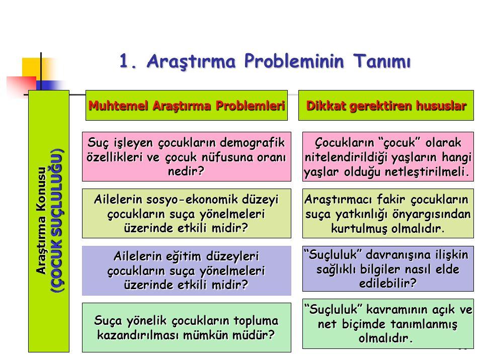 96 1. Araştırma Probleminin Tanımı Araştırma Konusu ( ÇOCUK SUÇLULUĞU ) Muhtemel Araştırma Problemleri Dikkat gerektiren hususlar Suç işleyen çocuklar