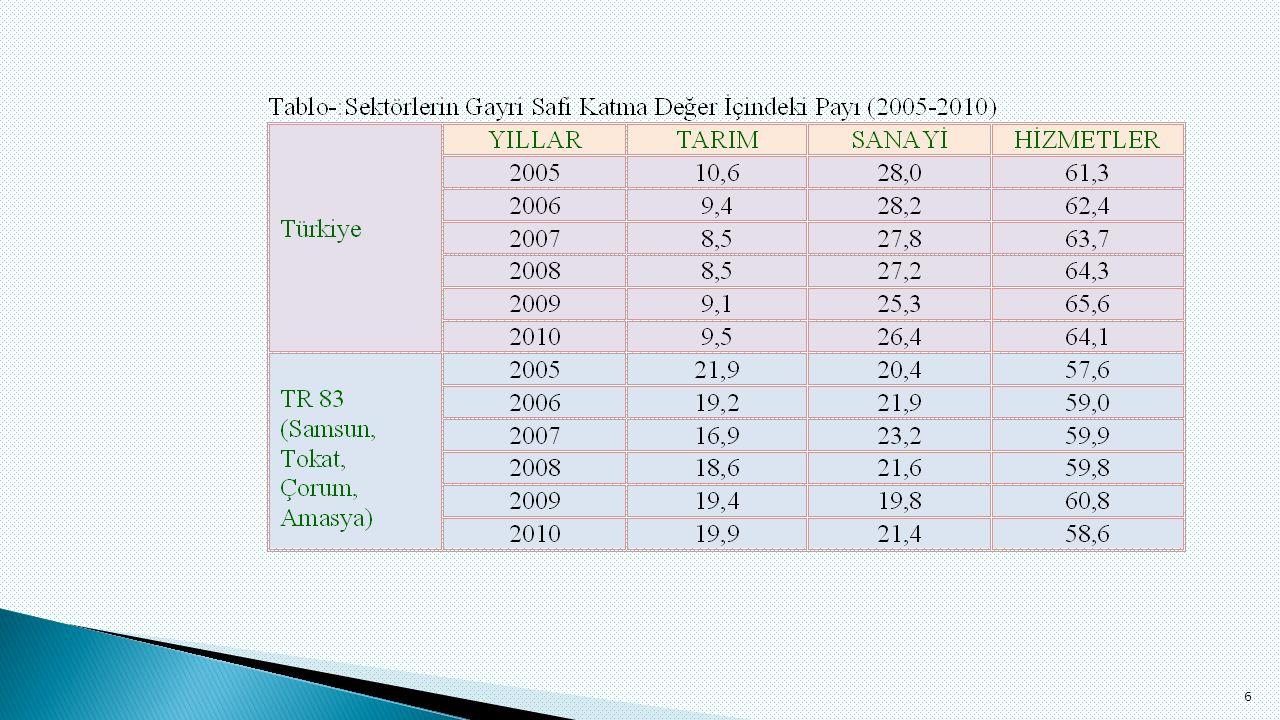  Tokat ilinde göç yaşanmasına rağmen, mutluluk Türkiye ortalaması ile yakınlık göstermektedir.