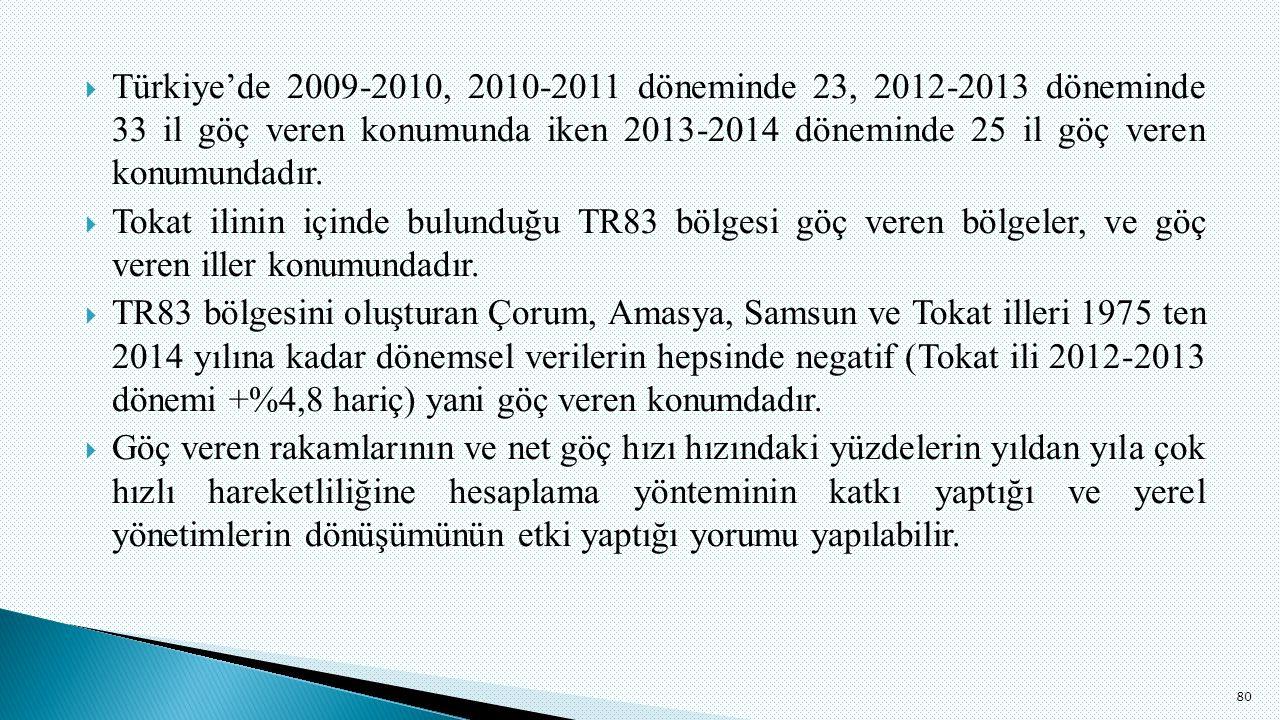  Türkiye'de 2009-2010, 2010-2011 döneminde 23, 2012-2013 döneminde 33 il göç veren konumunda iken 2013-2014 döneminde 25 il göç veren konumundadır.
