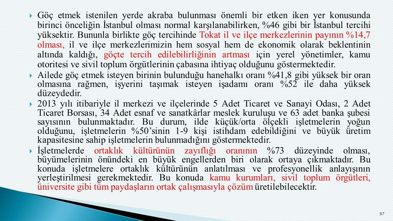 Göç etmek istenilen yerde akraba bulunması önemli bir etken iken yer konusunda birinci önceliğin İstanbul olması normal karşılanabilirken, %46 gibi bir İstanbul tercihi yüksektir.