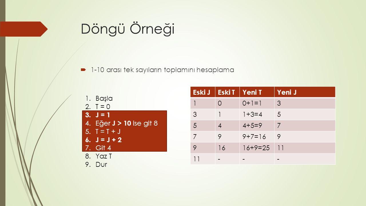 Döngü Örneği  1-10 arası tek sayıların toplamını hesaplama 1.Başla 2.T = 0 3.J = 1 4.Eğer J > 10 ise git 8 5.T = T + J 6.J = J + 2 7.Git 4 8.Yaz T 9.Dur Eski JEski TYeni TYeni J 100+1=13 311+3=45 544+5=97 799+7=169 91616+9=2511 ---