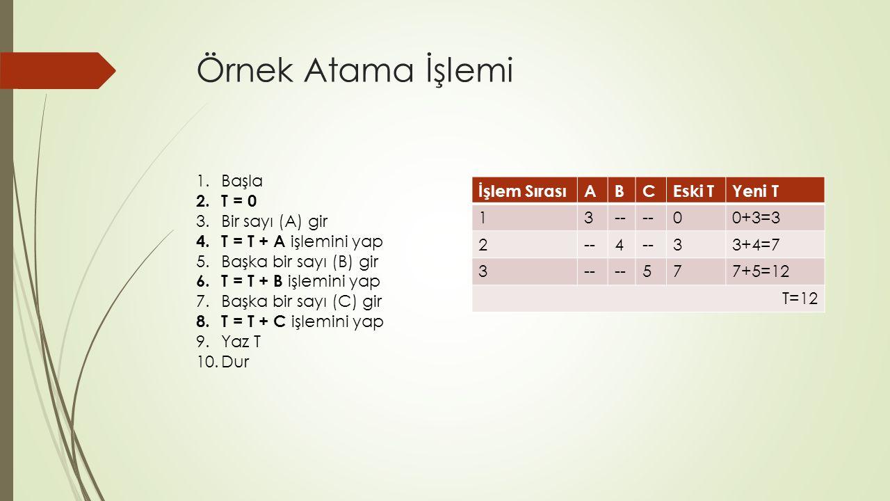 Örnek Atama İşlemi 1.Başla 2.T = 0 3.Bir sayı (A) gir 4.T = T + A işlemini yap 5.Başka bir sayı (B) gir 6.T = T + B işlemini yap 7.Başka bir sayı (C) gir 8.T = T + C işlemini yap 9.Yaz T 10.Dur İşlem SırasıABCEski TYeni T 13-- 00+3=3 2--4 33+4=7 3-- 577+5=12 T=12