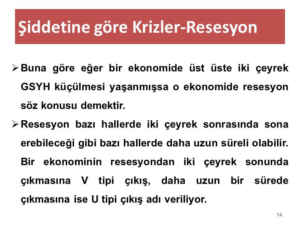 Şiddetine göre Krizler-Resesyon 15  Eğer ekonomi resesyondan çıkışa geçtikten sonra yeniden küçülmeye girmişse o zaman da buna W tipi resesyon ya da çift dipli resesyona adı veriliyor.