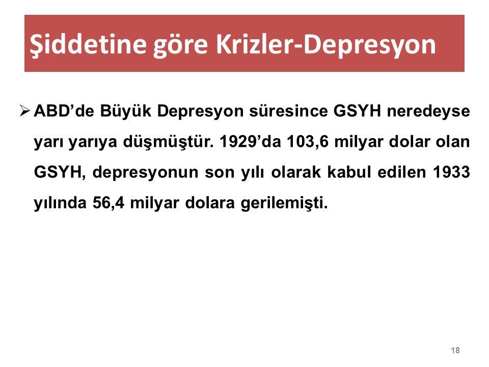 Şiddetine göre Krizler-Depresyon 18  ABD'de Büyük Depresyon süresince GSYH neredeyse yarı yarıya düşmüştür.
