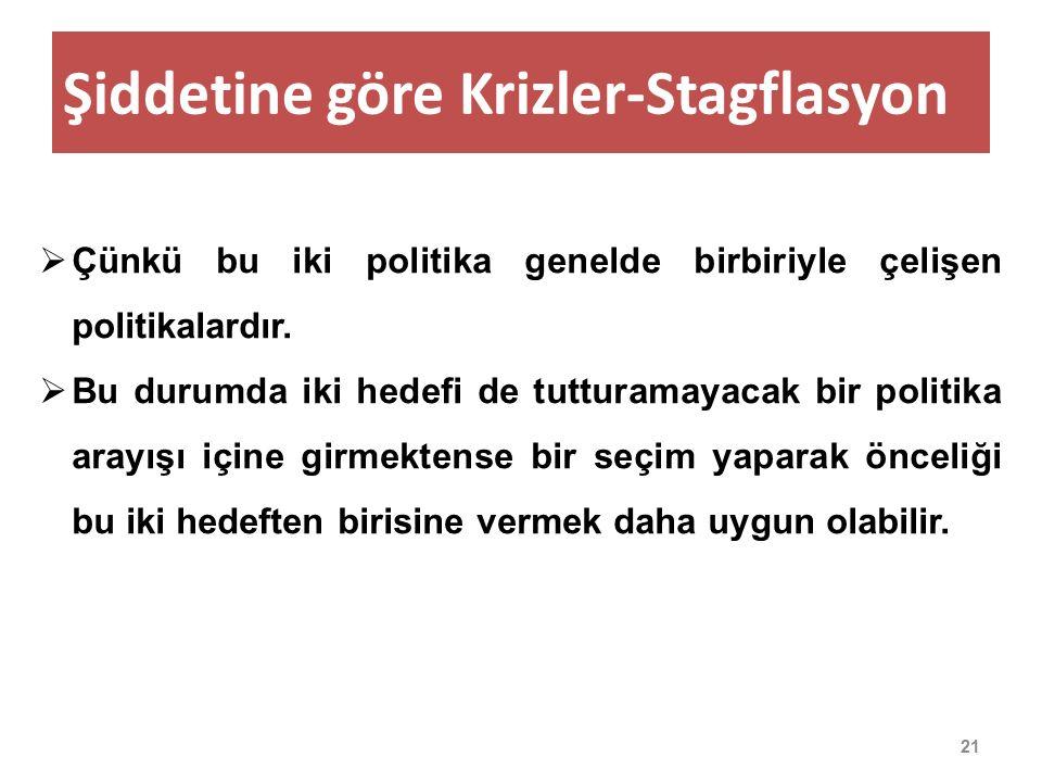 Şiddetine göre Krizler-Stagflasyon 21  Çünkü bu iki politika genelde birbiriyle çelişen politikalardır.