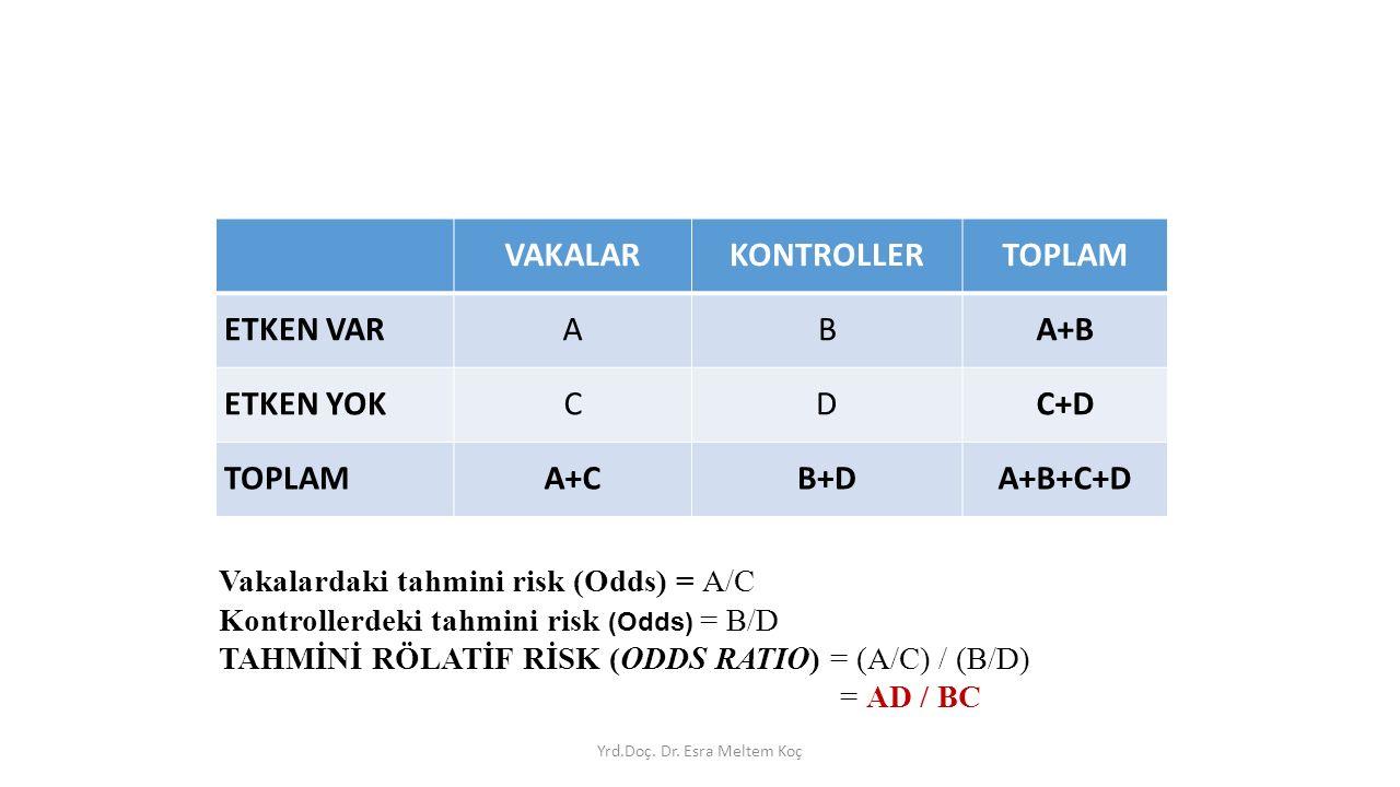 VAKALARKONTROLLERTOPLAM ETKEN VARABA+B ETKEN YOKCDC+D TOPLAMA+CB+DA+B+C+D Vakalardaki tahmini risk (Odds) = A/C Kontrollerdeki tahmini risk (Odds) = B/D TAHMİNİ RÖLATİF RİSK (ODDS RATIO) = (A/C) / (B/D) = AD / BC Yrd.Doç.
