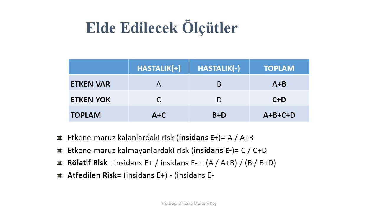 HASTALIK(+)HASTALIK(-)TOPLAM ETKEN VARABA+B ETKEN YOKCDC+D TOPLAMA+CB+DA+B+C+D Etkene maruz kalanlardaki risk (insidans E+)= A / A+B Etkene maruz kalmayanlardaki risk (insidans E-)= C / C+D Rölatif Risk= insidans E+ / insidans E- = (A / A+B) / (B / B+D) Atfedilen Risk= (insidans E+) - (insidans E- Elde Edilecek Ölçütler Yrd.Doç.