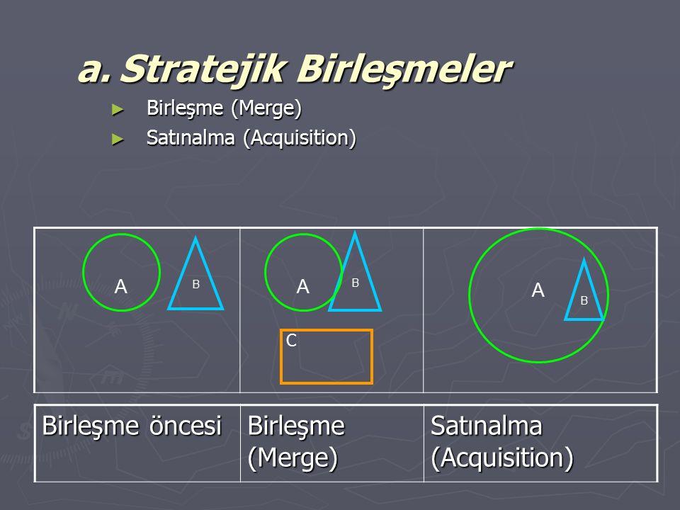 a. Stratejik Birleşmeler ► Birleşme (Merge) ► Satınalma (Acquisition) A B A B A B Birleşme öncesi Birleşme (Merge) Satınalma (Acquisition) C