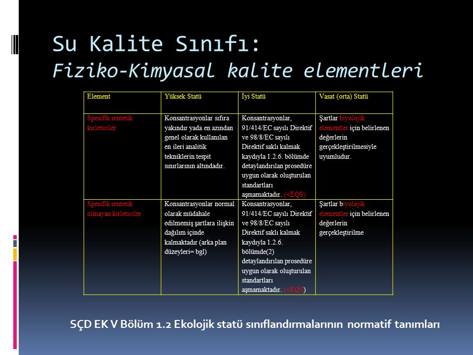 Su Kalite Sınıfı: Fiziko-Kimyasal kalite elementleri ElementYüksek Statüİyi StatüVasat (orta) Statü Spesifik sentetik kirleticiler Konsantrasyonlar sı