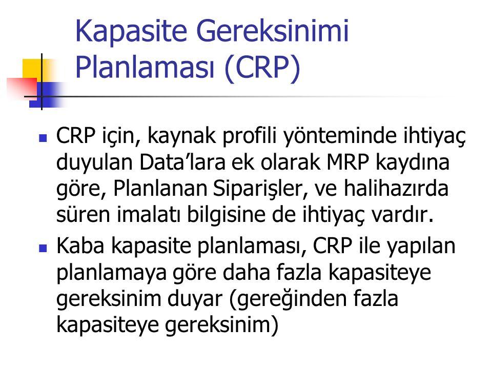 Kapasite Gereksinimi Planlaması (CRP) CRP için, kaynak profili yönteminde ihtiyaç duyulan Data'lara ek olarak MRP kaydına göre, Planlanan Siparişler,
