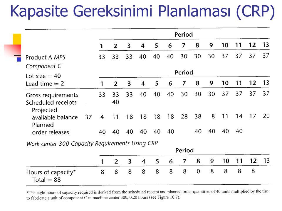 Kapasite Gereksinimi Planlaması (CRP)