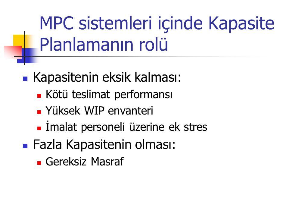 MPC sistemleri içinde Kapasite Planlamanın rolü Kapasitenin eksik kalması: Kötü teslimat performansı Yüksek WIP envanteri İmalat personeli üzerine ek