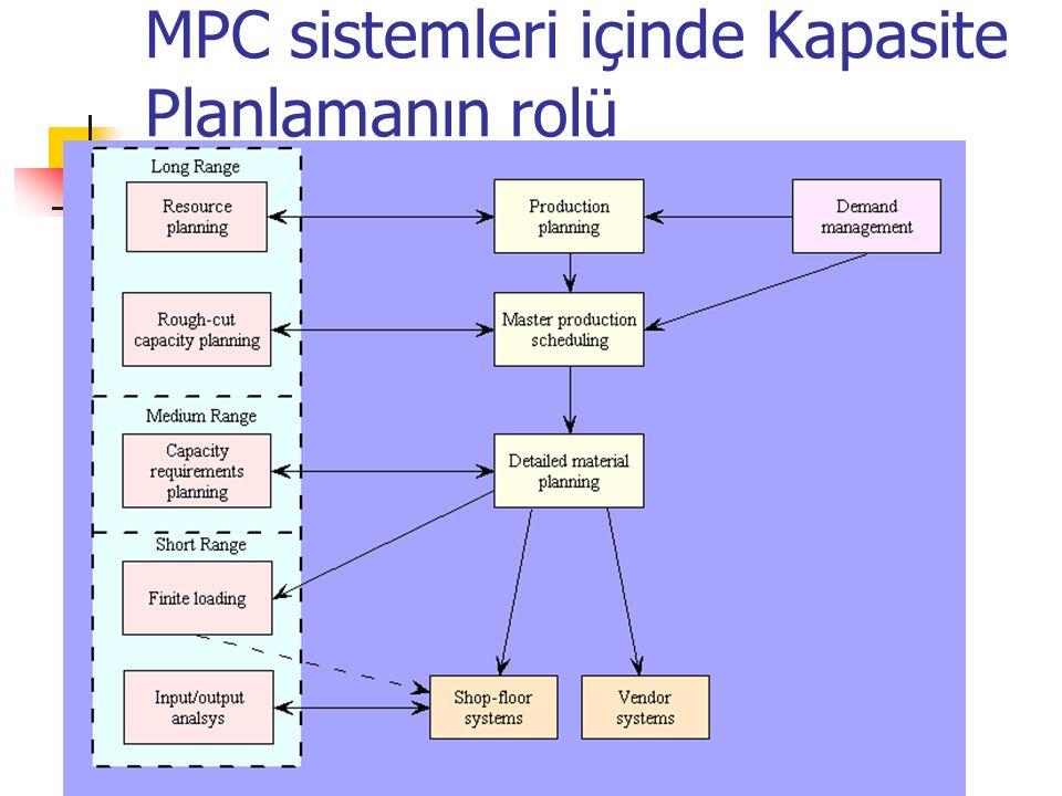 MPC sistemleri içinde Kapasite Planlamanın rolü