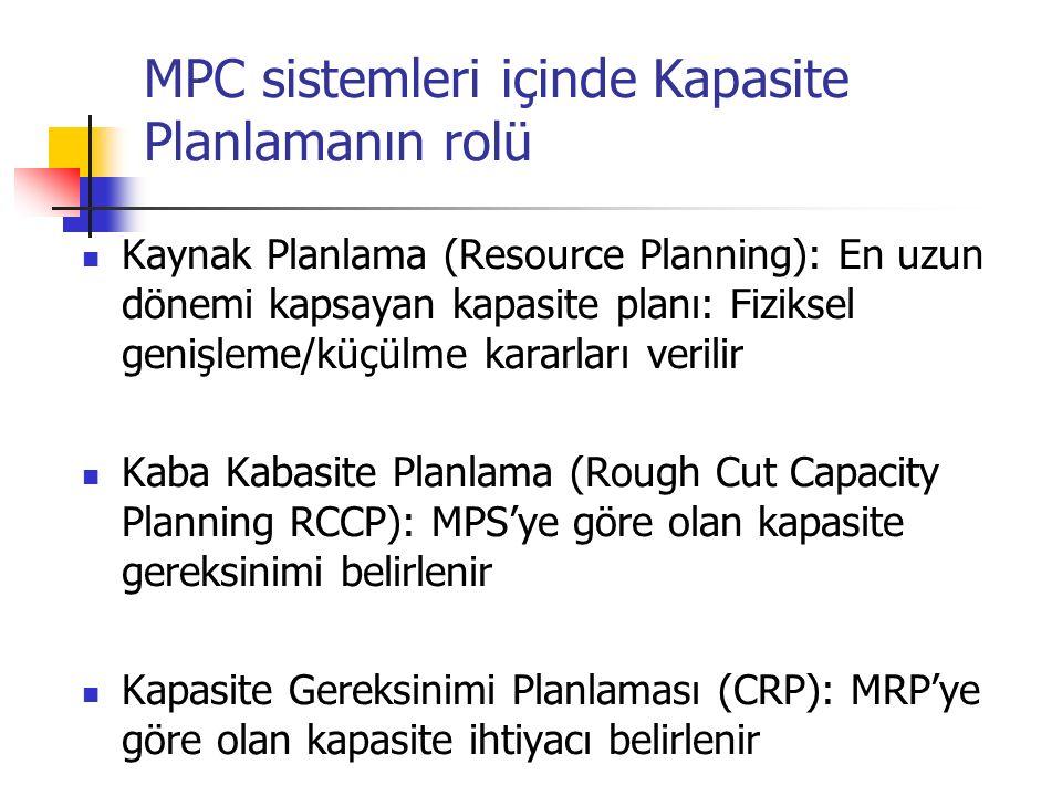 Kaynak Planlama (Resource Planning): En uzun dönemi kapsayan kapasite planı: Fiziksel genişleme/küçülme kararları verilir Kaba Kabasite Planlama (Roug