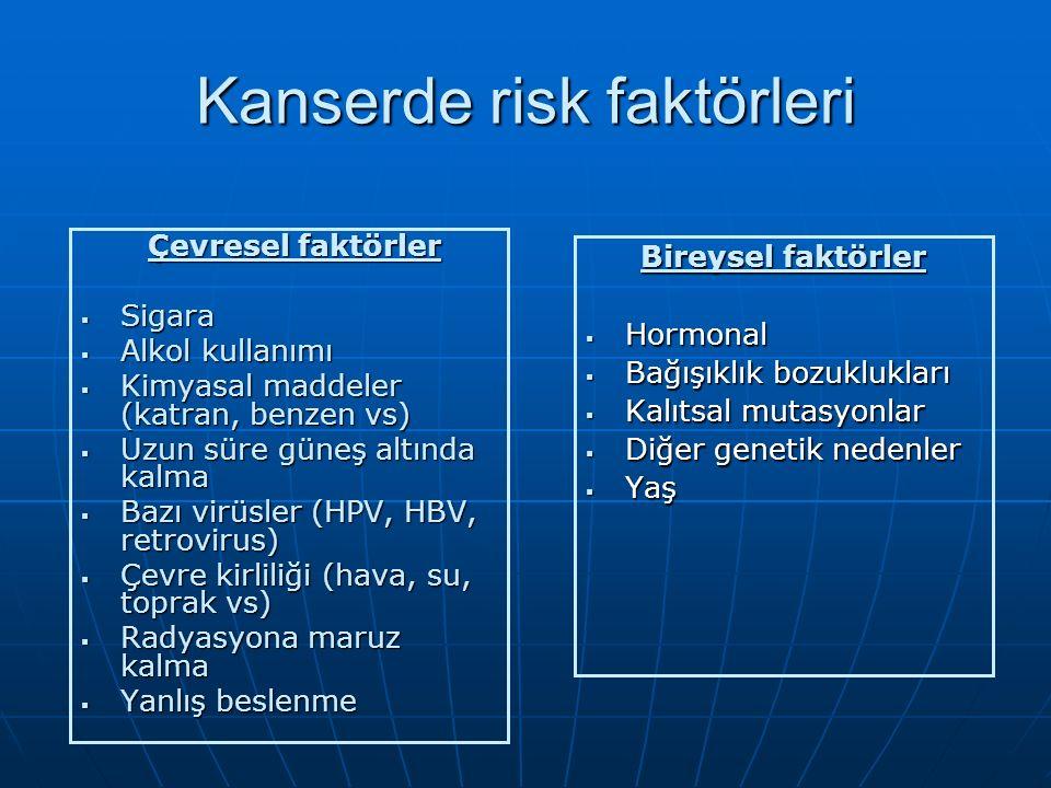 Kanserde risk faktörleri Çevresel faktörler Çevresel faktörler  Sigara  Alkol kullanımı  Kimyasal maddeler (katran, benzen vs)  Uzun süre güneş altında kalma  Bazı virüsler (HPV, HBV, retrovirus)  Çevre kirliliği (hava, su, toprak vs)  Radyasyona maruz kalma  Yanlış beslenme Bireysel faktörler  Hormonal  Bağışıklık bozuklukları  Kalıtsal mutasyonlar  Diğer genetik nedenler  Yaş