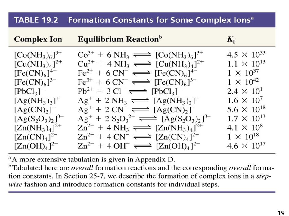 Table 19.2 Formation Constants for Some Complex Ions 19